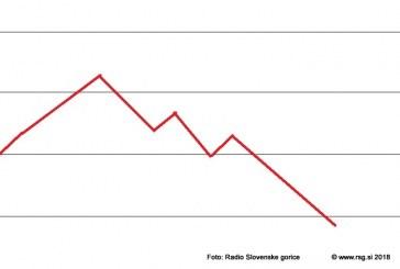 Trenutni odmerni odstotek za pokojnino sramotno nizek